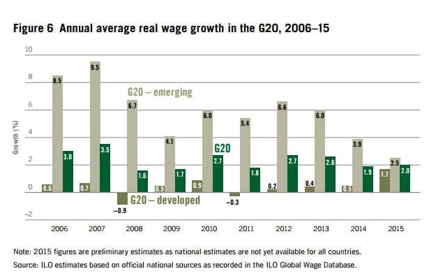 ILO, wage growth, unions, human rights, Solidarity Center