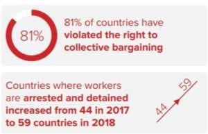 worker rights, unions, collective bargaining, Solidarity Center, ITUC