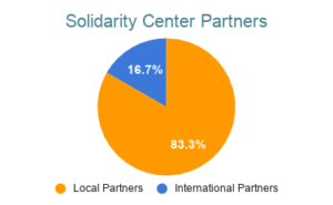 Graphic of Solidarity Center local and international partners